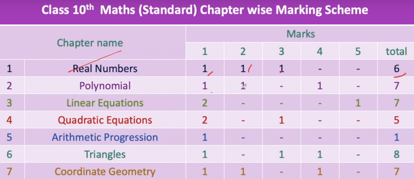 CBSE Class 10 Maths Marking Scheme 2021